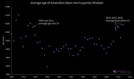 AverageageAustralianOpenQFs