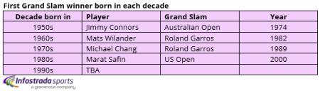 First Grand Slam winner born in different decades